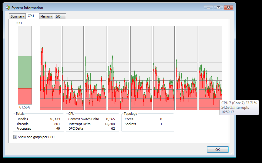 10611 (High CPU usage from interrupts (20% on 8 idle